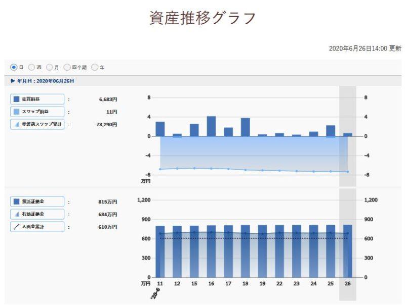 トラリピ収支週次報告グラフ(日)