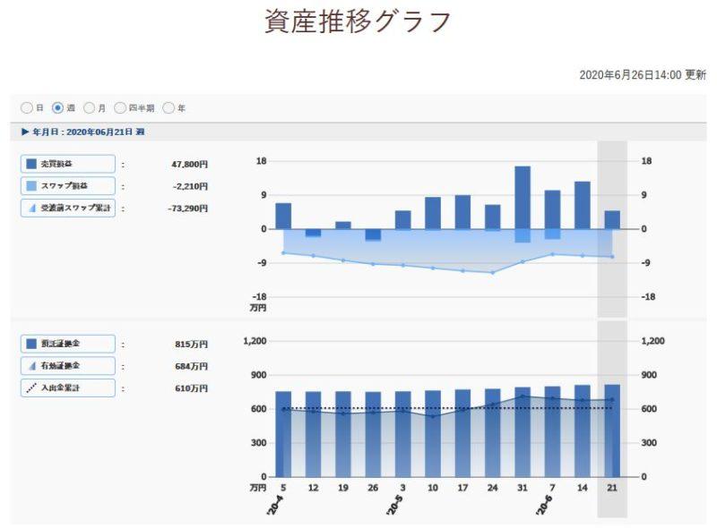 トラリピ収支週次報告グラフ(週)