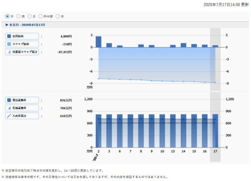 トラリピ収支(日単位)2020/7/12週