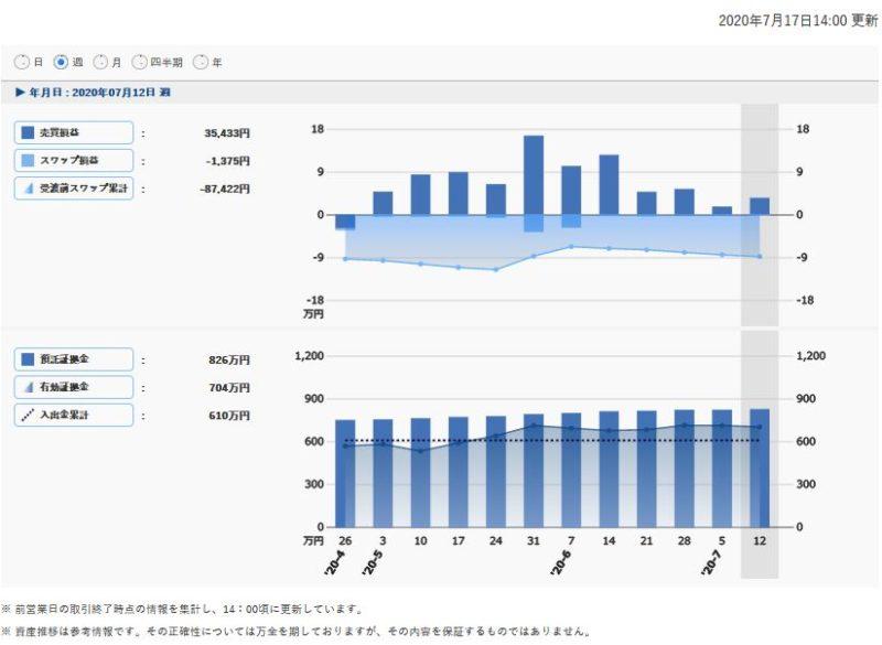 トラリピ収支(週単位)2020/7/12週